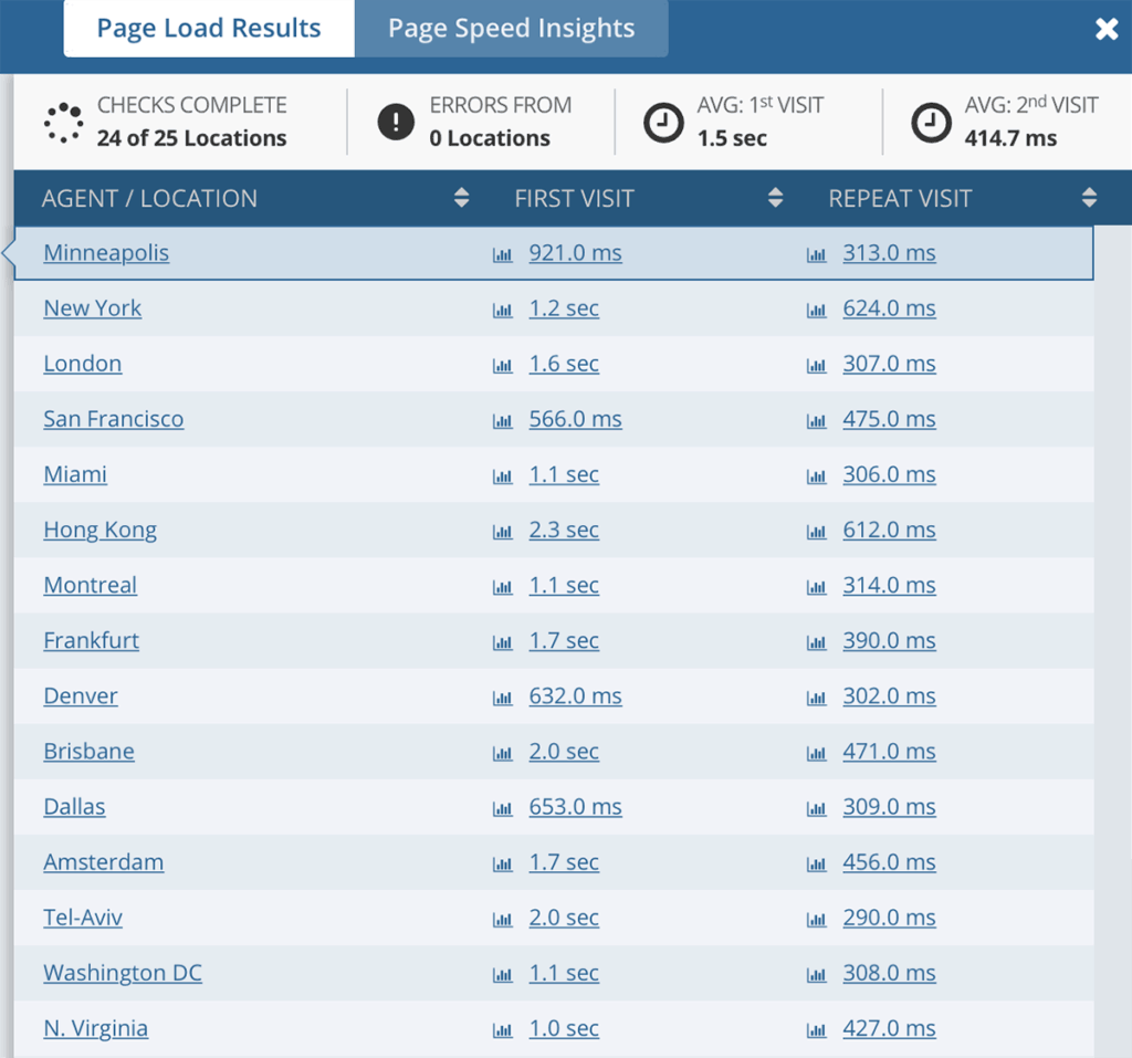 wp engine page load speed results